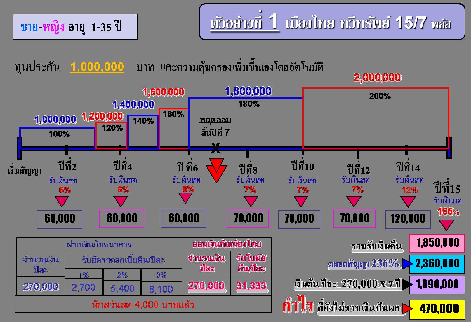 ออมทรัพย์ 15/7 เมืองไทยประกันชีวิต
