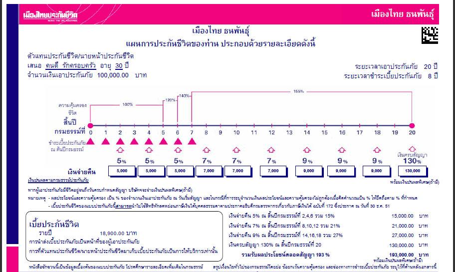 เมืองไทย ธนพันธุ์ 20/8 โดย เมืองไทยประกันชีวิต